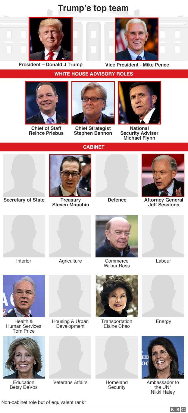Trump assembles America's 'richest cabinet'   THE WORLD INFO