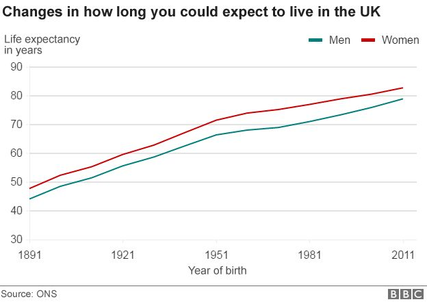 http://ichef.bbci.co.uk/news/624/cpsprodpb/E6FB/production/_91513195_life_expectancy_uk.png