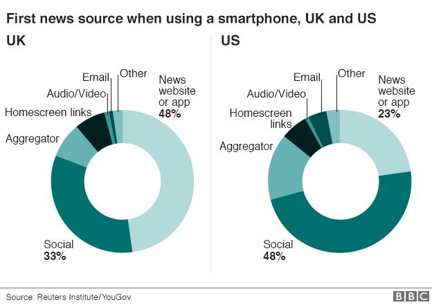 Chart showing that more people now access news from social media in the US, but most use news apps in the UK