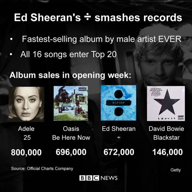 Ed Sheeran's album sales compared to Adele, Oasis and David Bowie