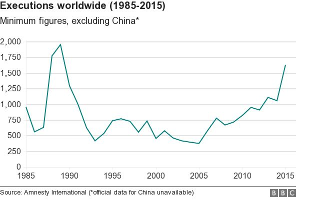 Executions worldwide (1985-2015)