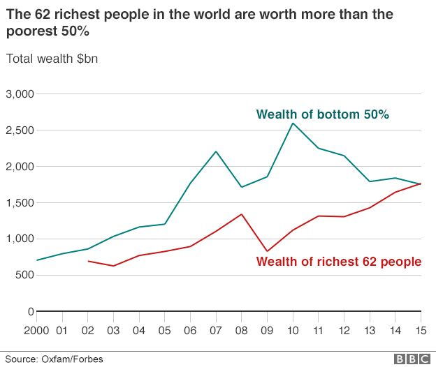 Chart comparing wealth of richest 62 people with the bottom 50%