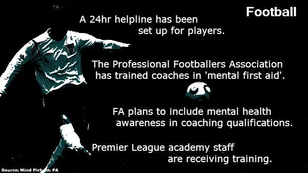 Services for footballers