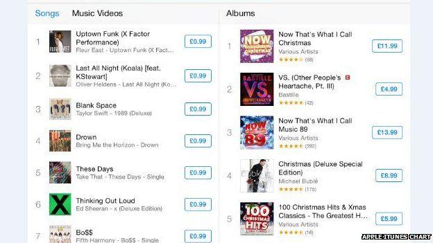Itunes Chart 100 Uk: X Factor 2014: Fleur East number one on iTunes - BBC Newsbeatrh:bbc.co.uk,Chart