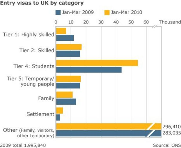 How best to relocate for young unskilled workers (UK)?