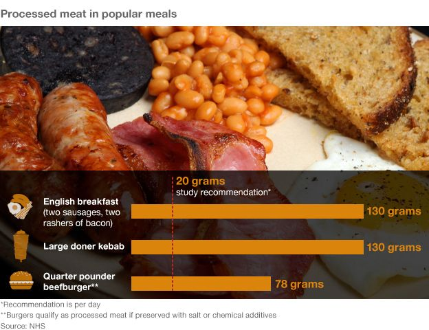 Graphic: Processed meat in meals