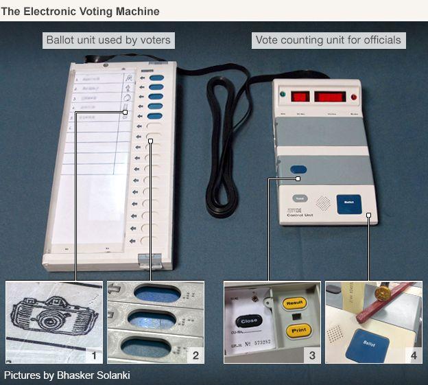 india voting machine