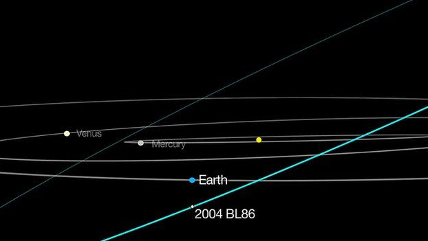 asteroid redirect trajectory - photo #22