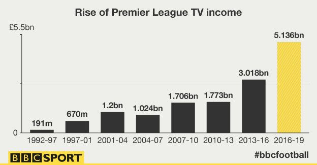 The rise of Premier League TV income