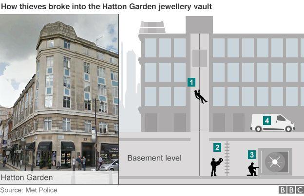 Jewellery heist infographic