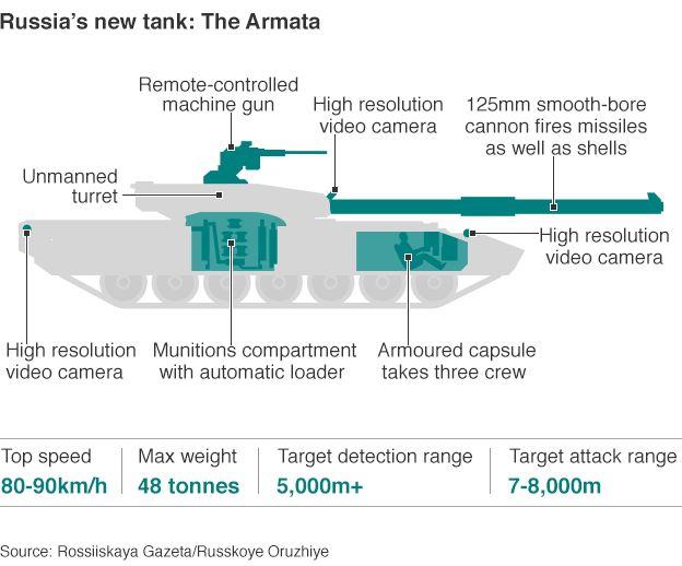Graphic - T-14 Armata tank
