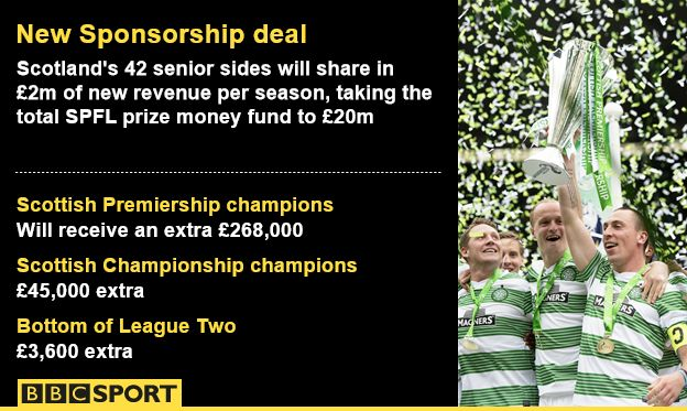 Do sponsors really work or are they a waste of money in football?