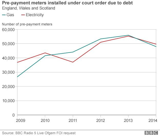 PPM court orders graph