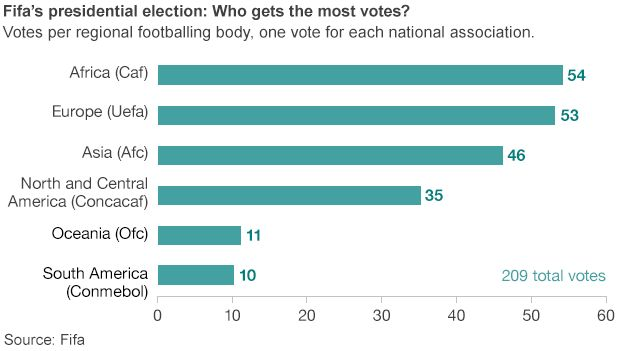 Graphic showing voting weights in Fifa presidency ballot