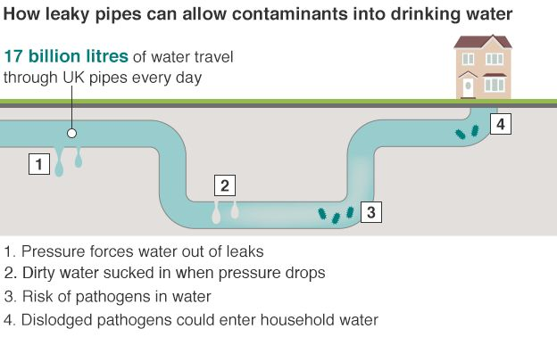 Infographic showing leaky pipes