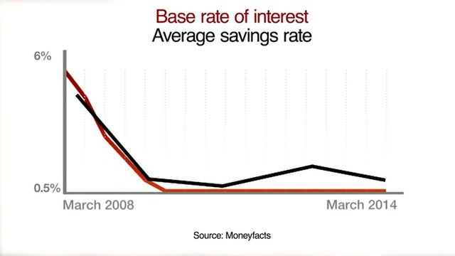 graph showing base rate and average savings rate
