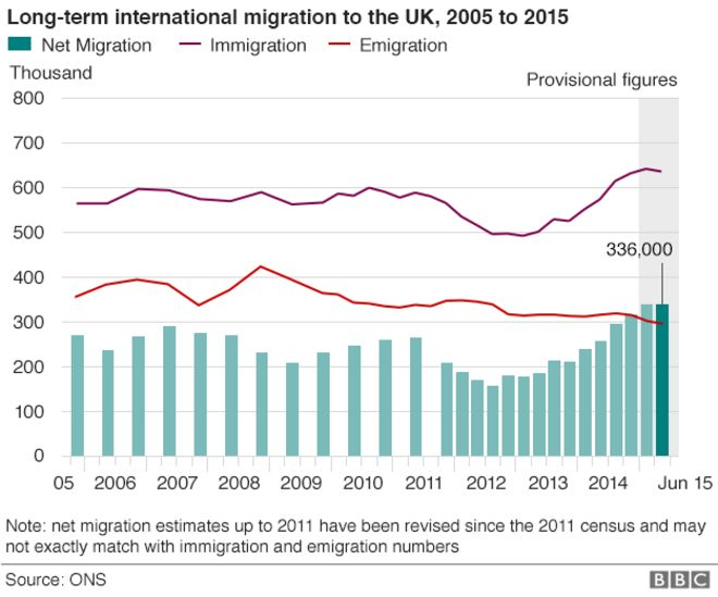 http://ichef.bbci.co.uk/news/660/cpsprodpb/14800/production/_86886938_net_migration_624.png
