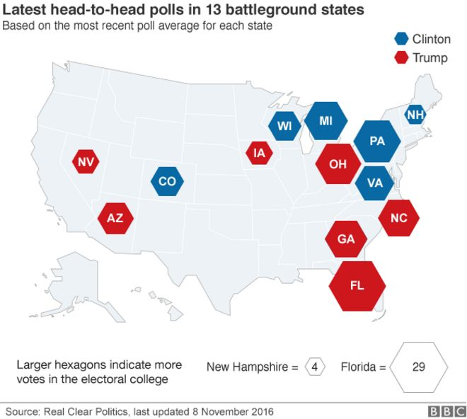 Map showing which candidate is ahead in each of the battleground states - 8 November 2016