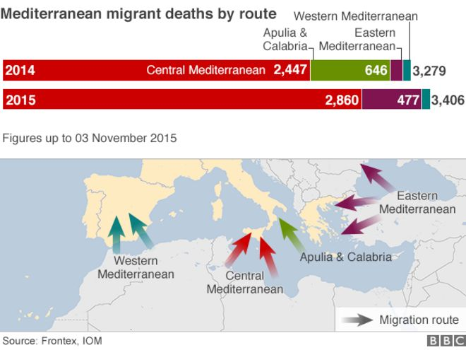 Chart and map showing numbers who have died in the Mediterranean this year