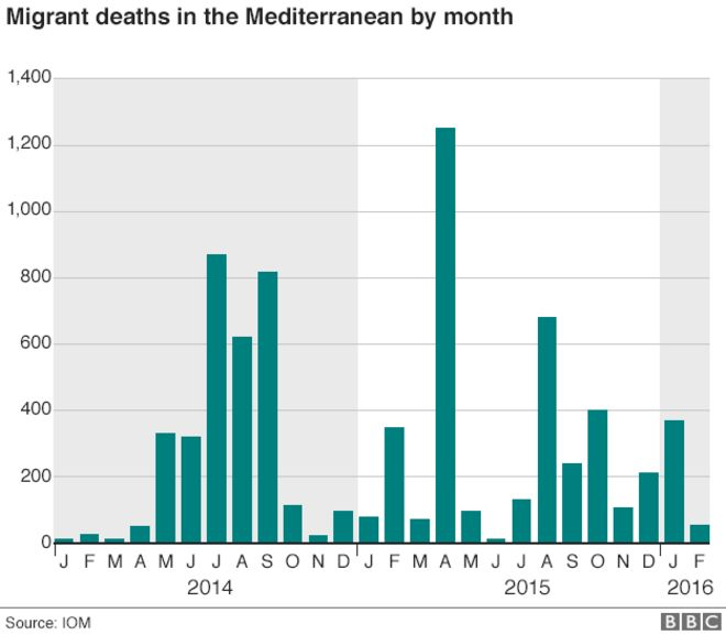 chart showing number of migrant deaths in the Mediterranean by month from 2014 to February 2016