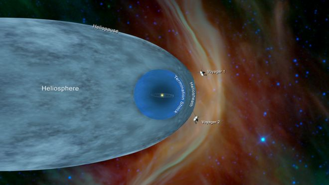 This illustration shows the position of NASA's Voyager 1 and Voyager 2 probes, outside of the heliosphere, a protective bubble created by the Sun that extends well past the orbit of Pluto (c) NASA/JPL