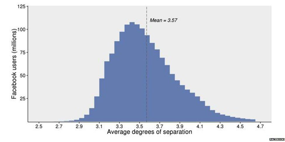 Average degrees of separation