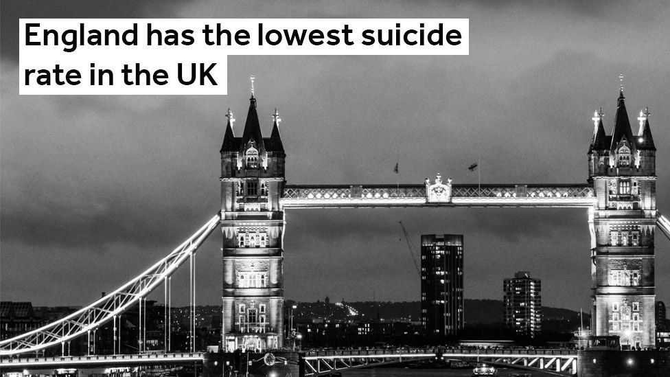 England has the lowest suicide rate in the UK