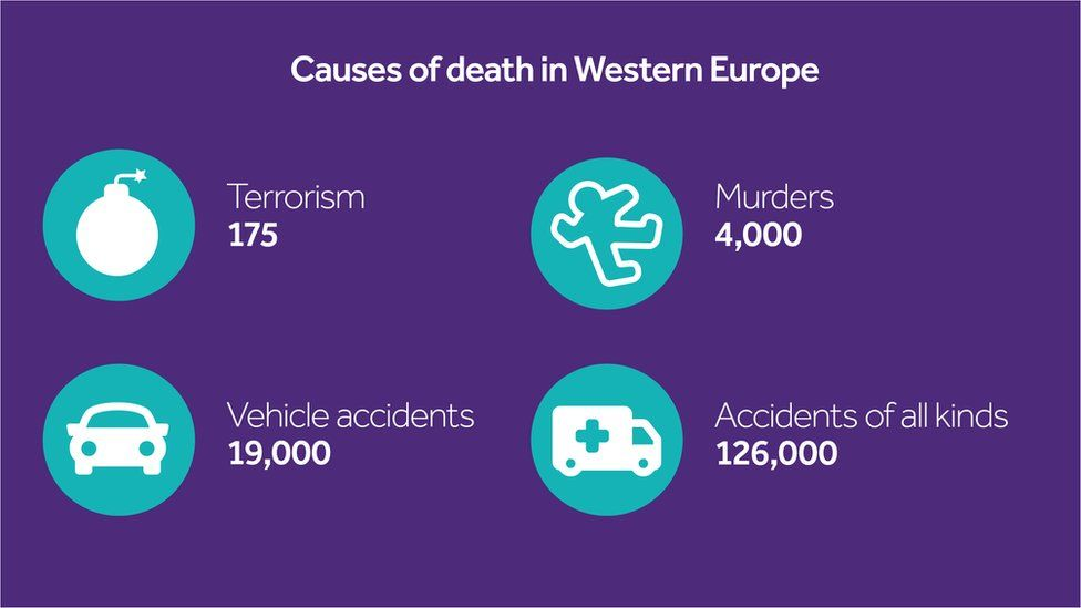 Causes of death in Western Europe, using the latest available whole-year figures