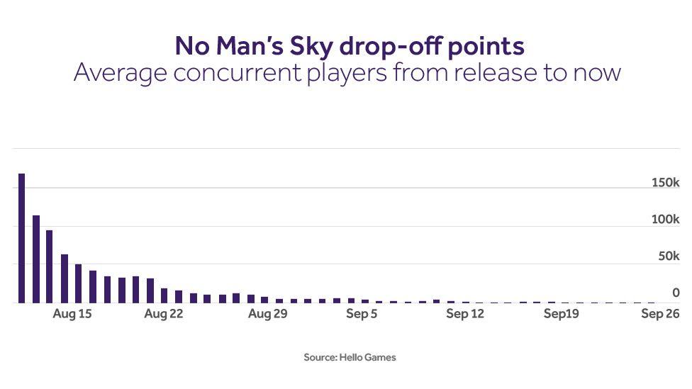 No Man's Sky graph