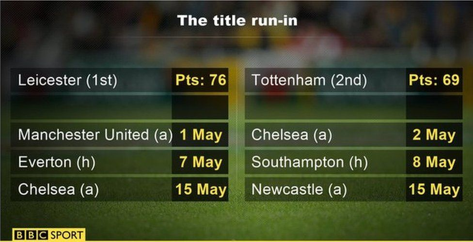 Premier League title run