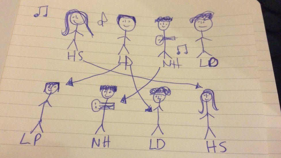 Drawing of stick men versions of One Direction