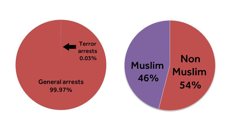 Katie Hopkins And Donald Trump Four Pie Charts About Muslims In The