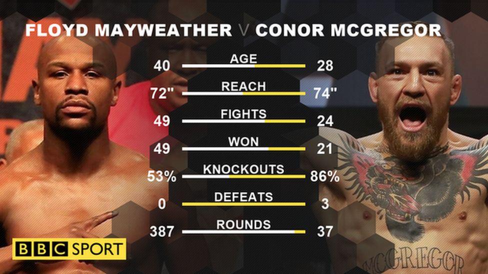 Floyd Mayweather v Conor McGregor