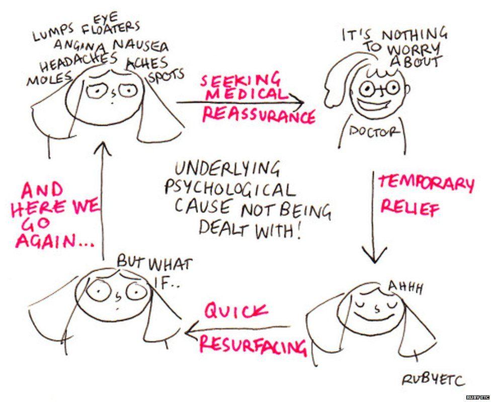 Talking about hypochondria