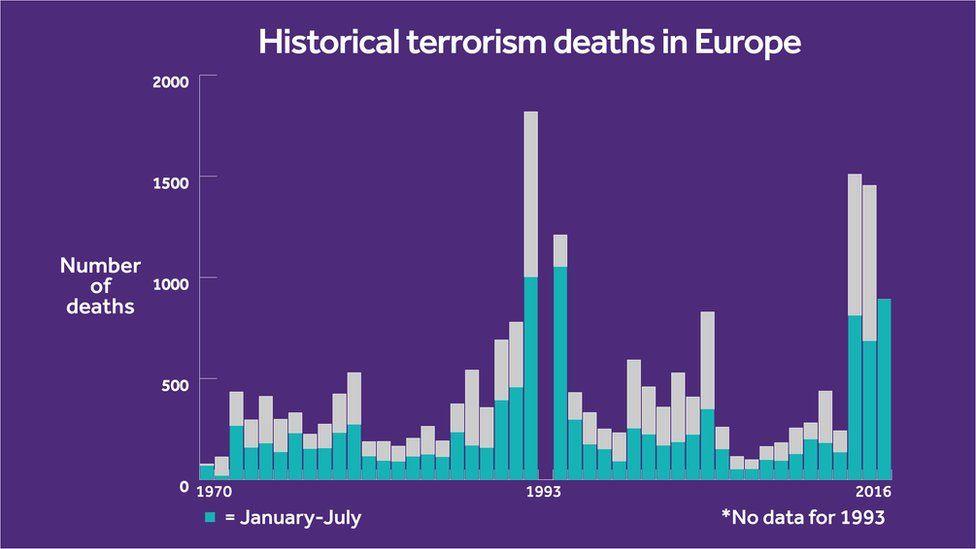 Terror deaths in Europe bar chart