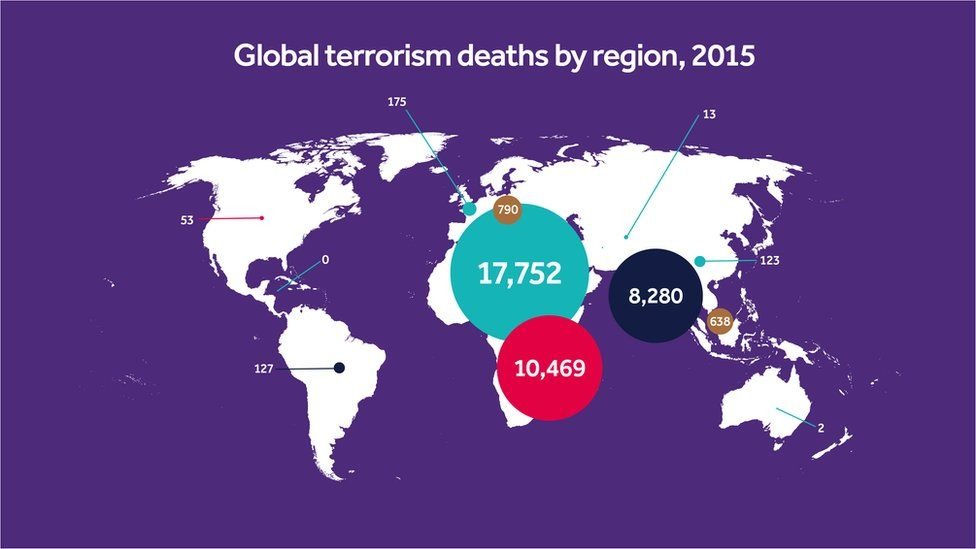 Global terrorism deaths by region, 2015