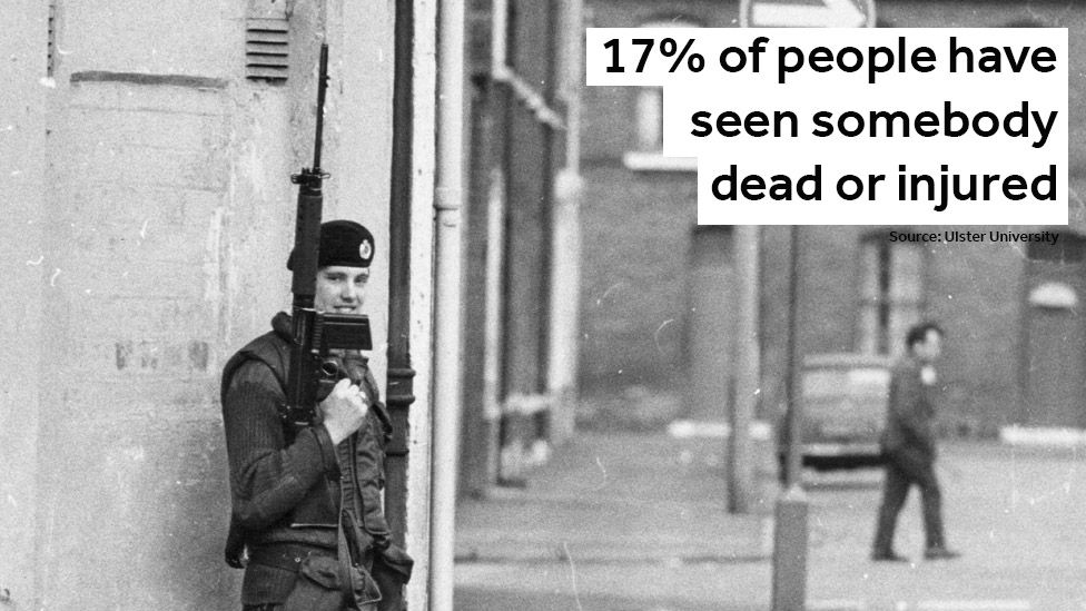 17% of people have seen somebody dead of injured