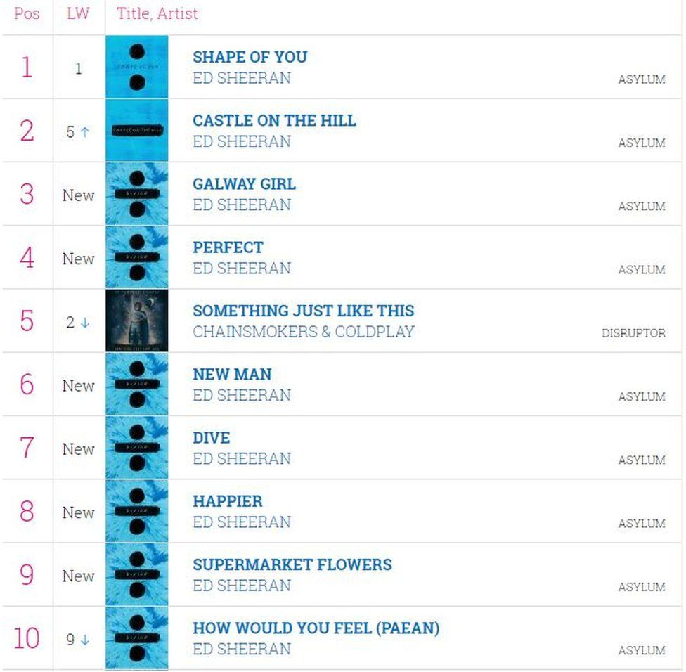 Wonderful The Midweek Charts Showing Ed Sheeran Has Nine Songs In The Top 10
