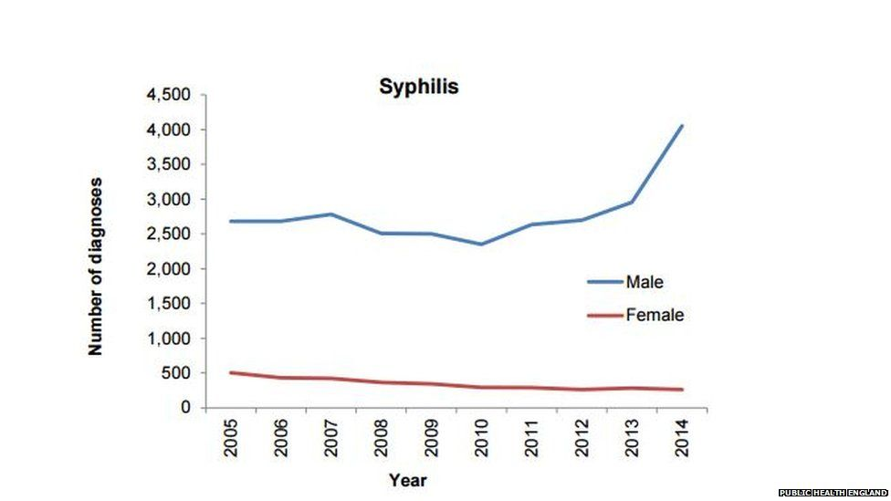 Syphilis rates have seen big rises since 2013