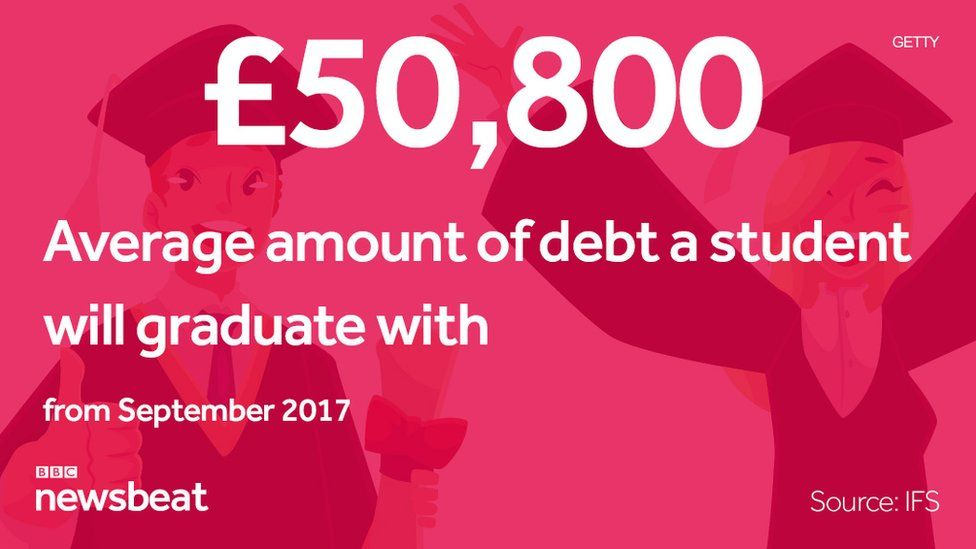 £50,800: the average amount of debt a student will graduate with