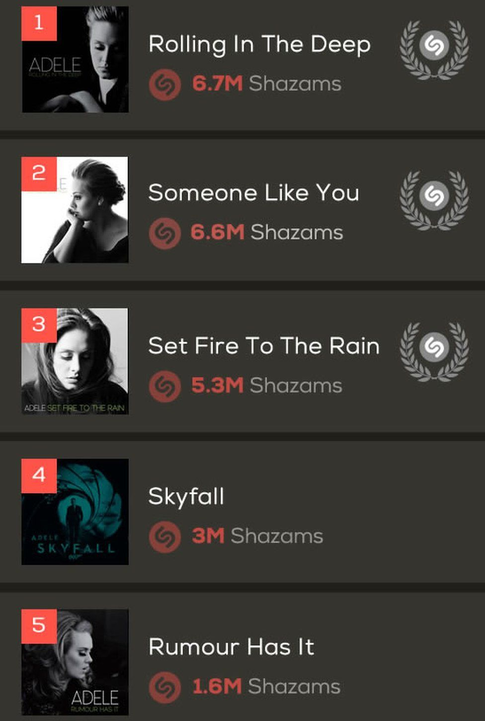 Rolling in the Deep is Adele's most Shazamed song of all time