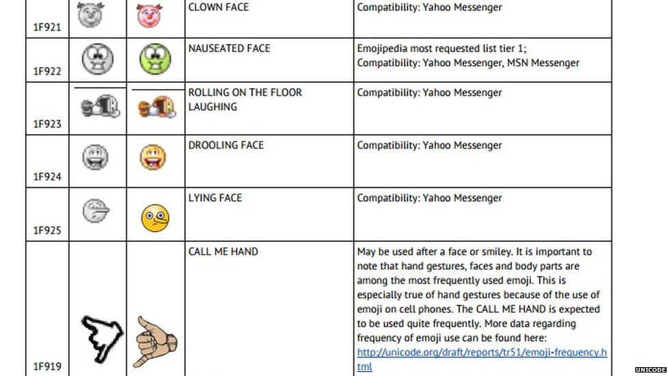 Document showing some of the suggested emoji