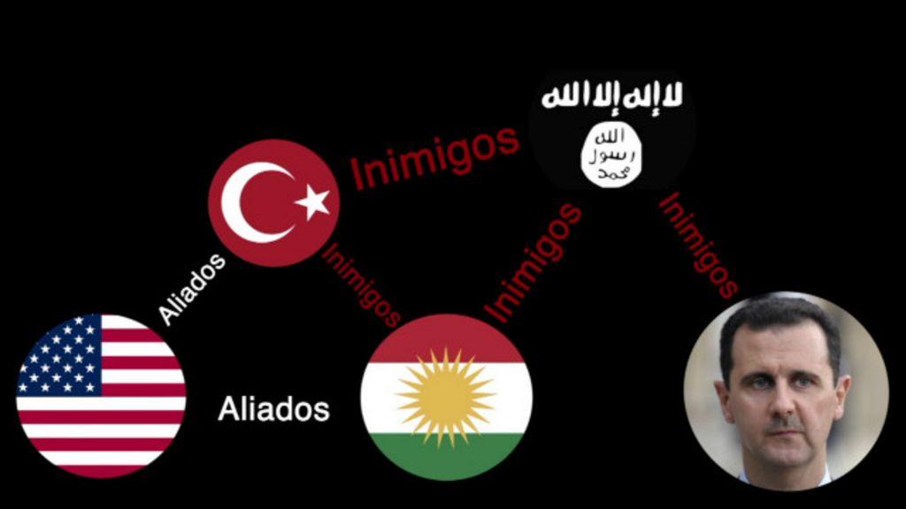 Quem luta contra quem na Síria? - BBC Brasil