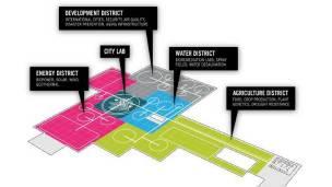 Distribución de los distritos de City Lab