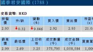 周一國泰君安國際股票出現大跌。