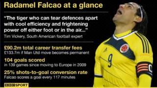 法尔考为波尔图、马德里竞技和摩纳哥出场139次,打入104粒进球。