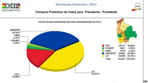 Grafico voto en el exterior, Bolivia