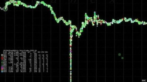 Indice de acciones de Wall Street