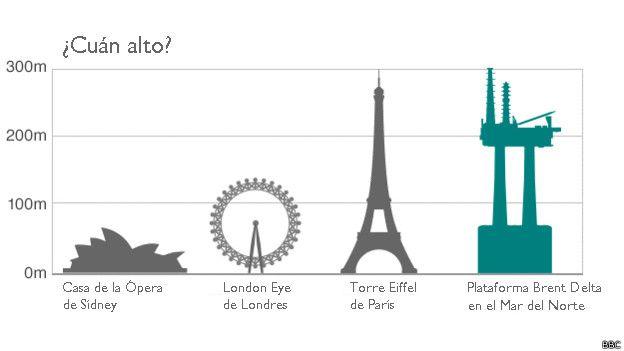 Comparación de alturas entre distintos edificios emblemáticos del mundo