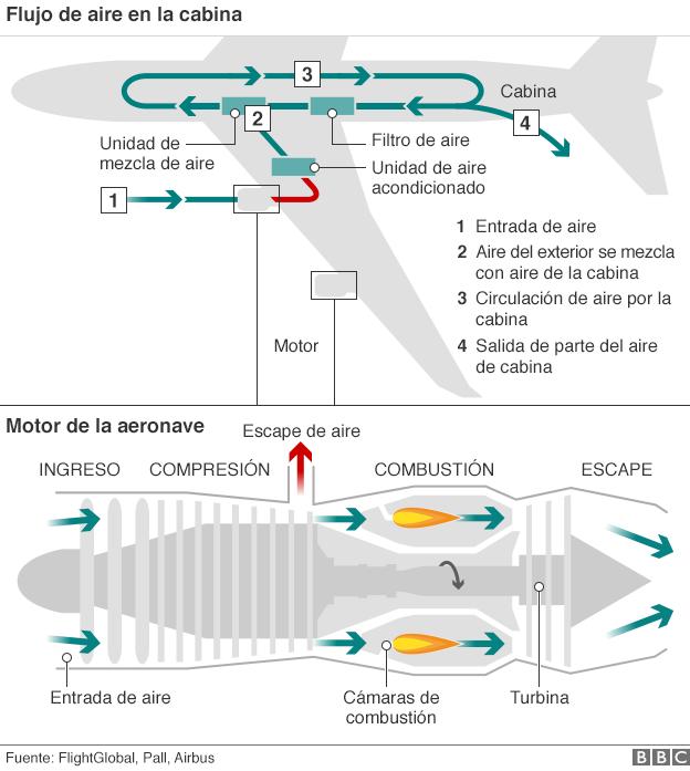 Diagrama de circulación de aire en los aviones
